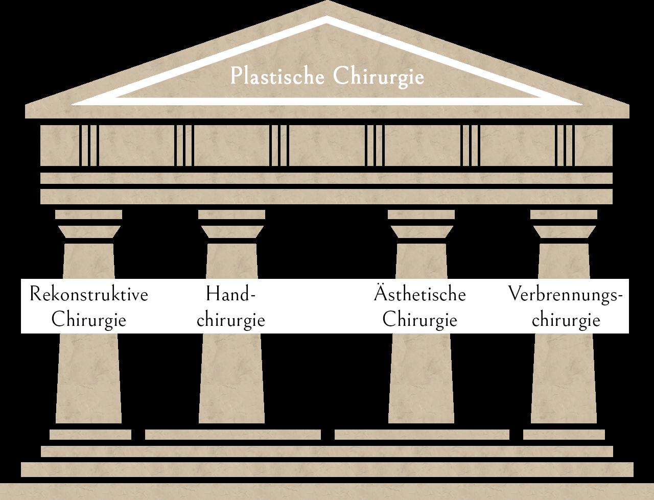 Man sieht die Vorderseite eines Tempels mit 4 Säulen , in denen jeweils ein Wort steht
